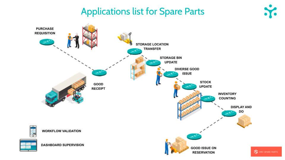 HRC SPARE PARTS